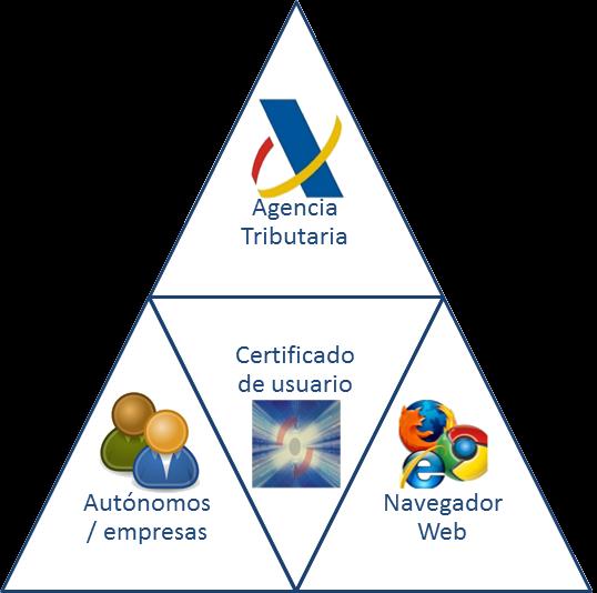 Certificado FNMT usuarios y Agencia Tributaria