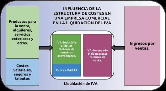 01_esquema_IVA_comercial