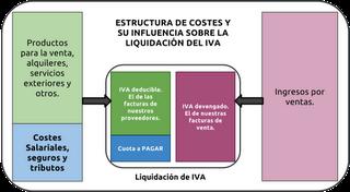 Nuevos tipos de IVA y cuándo sale a pagar (positivo) o devolver (negativo)