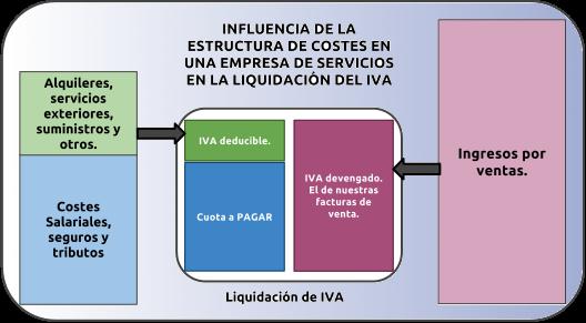 01_esquema_IVA_servicios