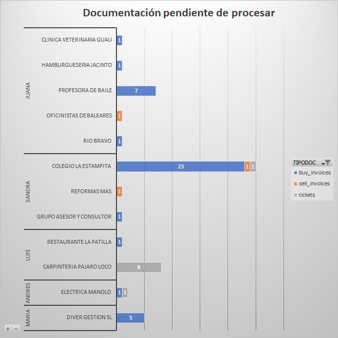 Documento por tipo y usuario