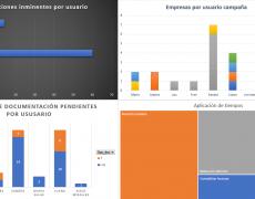 Cuadro de Mando para departamento de contabilidad – Excel – PowerQuery