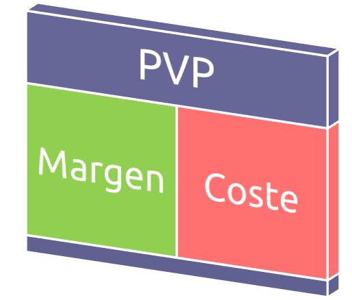 Sistema de precios margen sobre coste