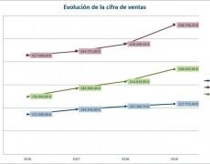 Descargar Plantilla de Plan Financiero en Excel (Gratis)
