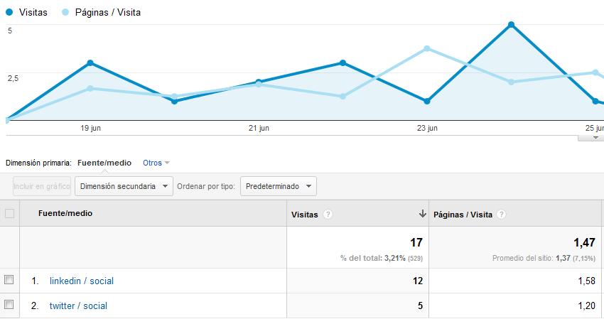 Visitas según campaña URL generado comparación de Redes Sociales