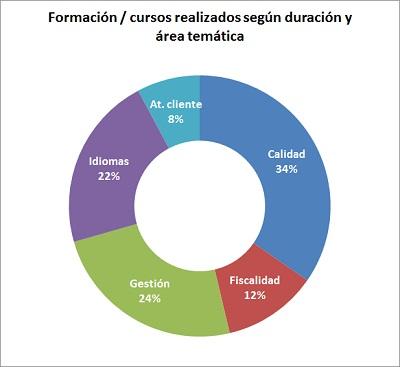 cursos-chart_400