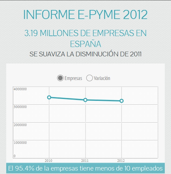 informe_e-pyme2012